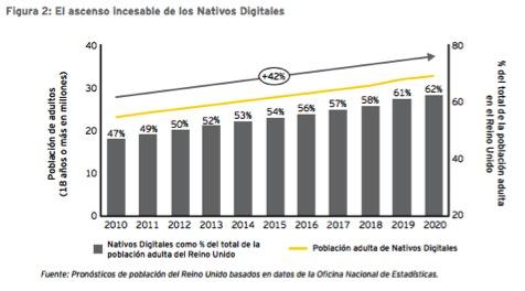 Ascenso clientes digitales